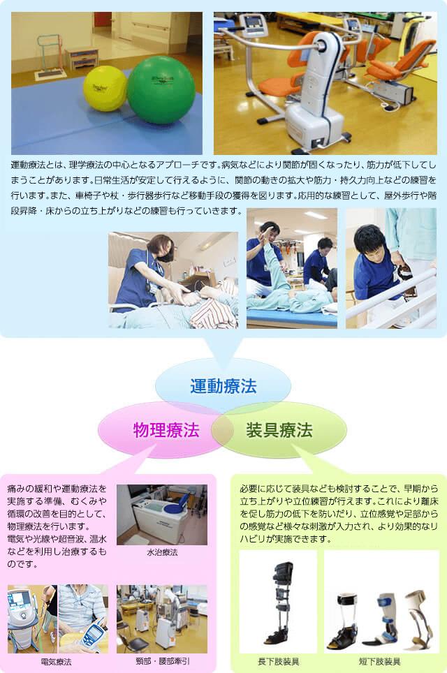 運動療法・装具療法・物理療法