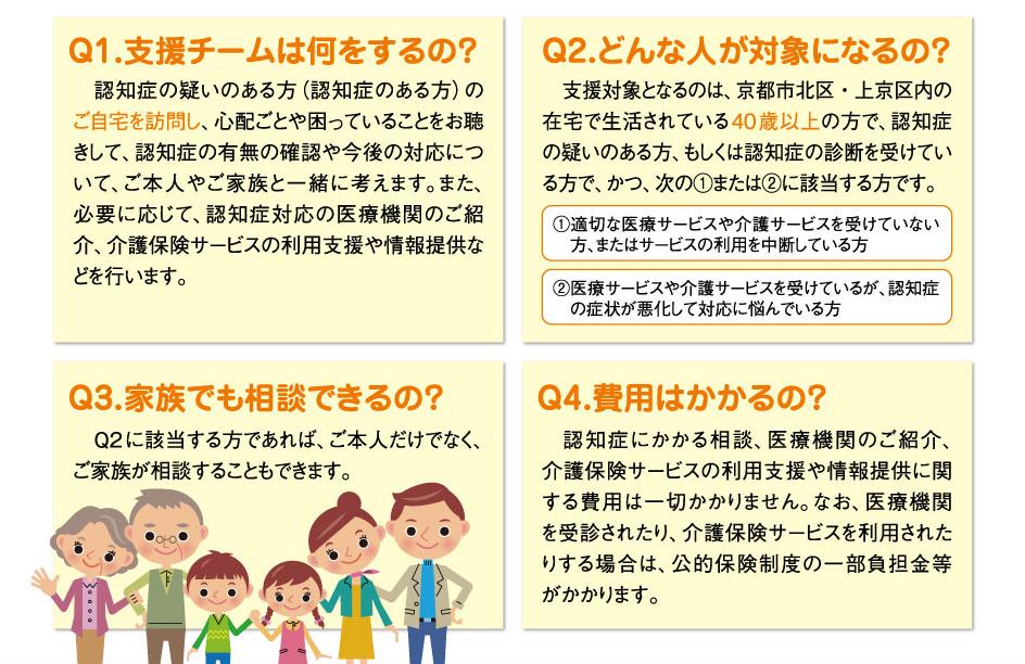 Q1.支援チームは何をするの? Q2.どんな人が対象になるの? Q3.家族でも相談できるの? Q4.費用はかかるの?